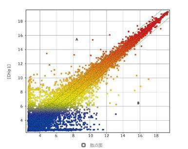 应用解析:miRNA表达谱水平研究及新miRNA预测研究