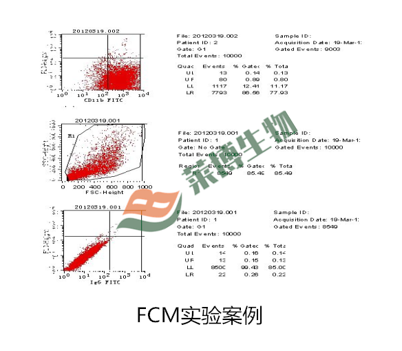 流式细胞检测FCM——流式细胞凋亡、细胞因子表达检测
