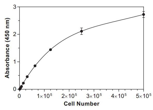 CCK8检测细胞增殖/毒性