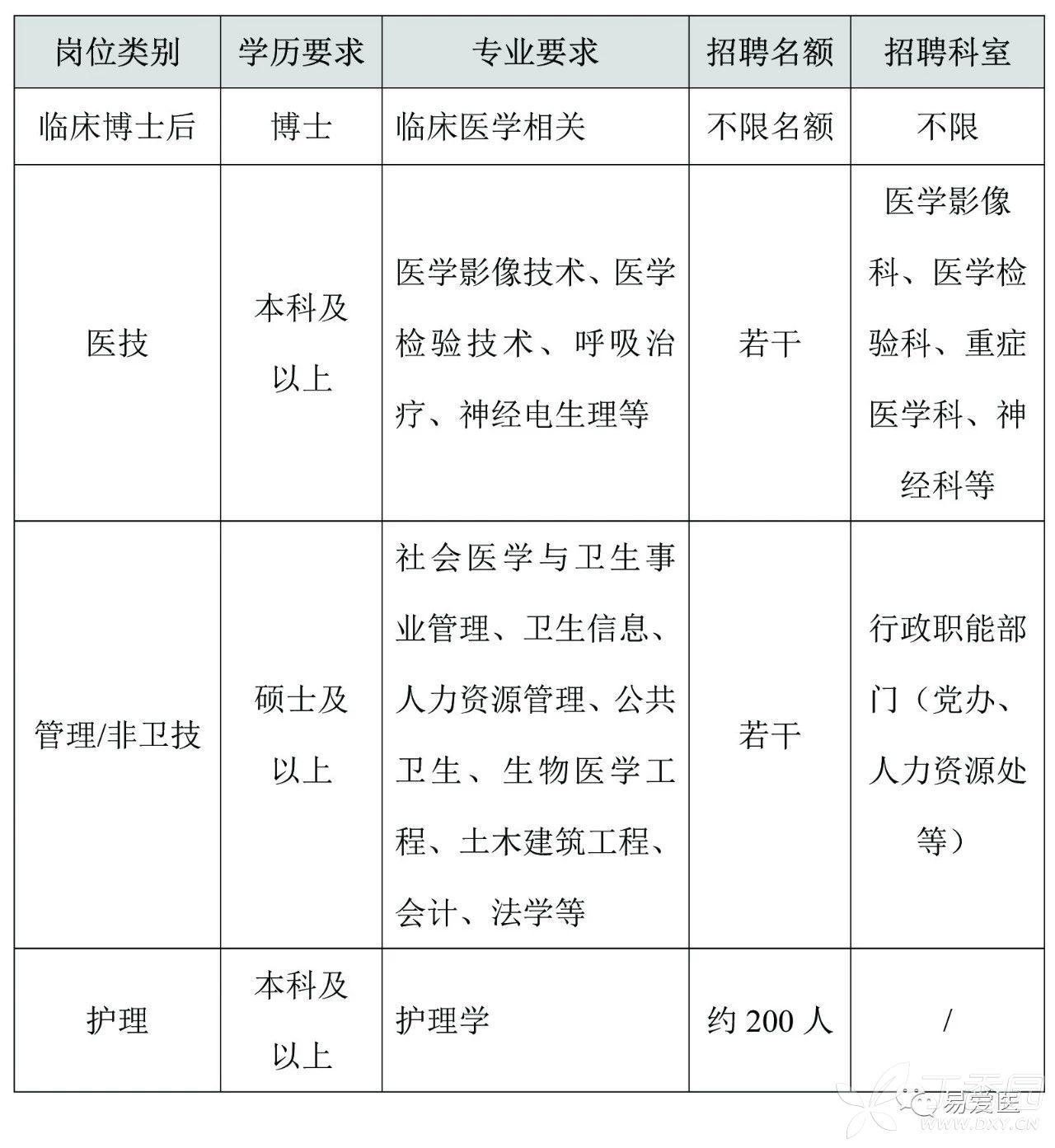 2019年中山大学考研考场安排公告