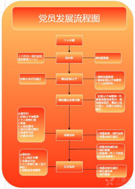 党员发展流程图绘制方法