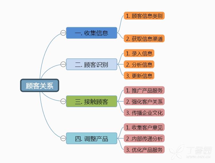 制作思维导图很简单,但是想制作好看的思维导图就麻烦了,在整体框架