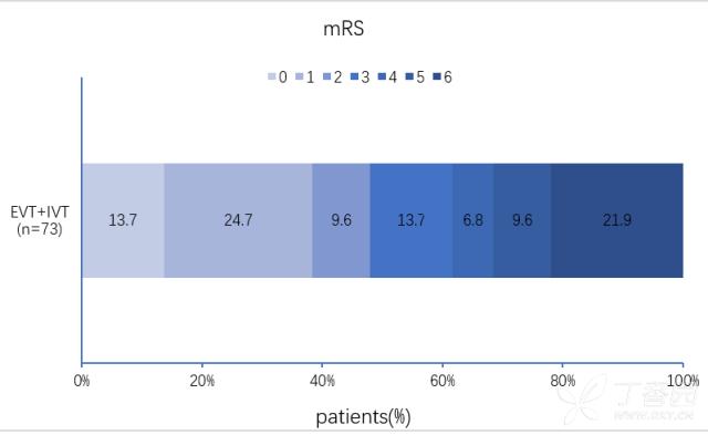 用spss作出堆积所示的百分比如下包包图怎样v包包条形图片