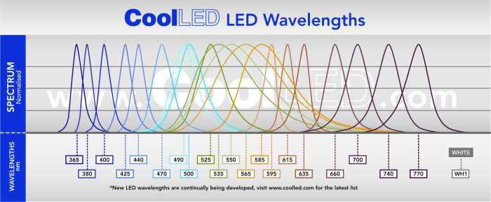 LED wavelengths