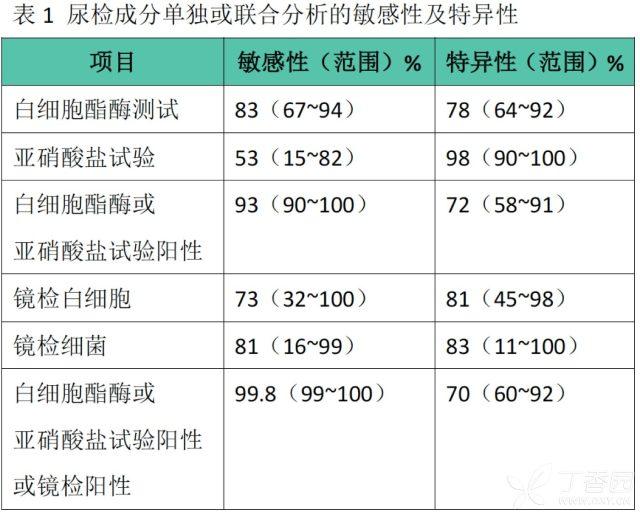 尿路感染排尿困难 发热、吐逆、排尿困难?可能是尿路感染