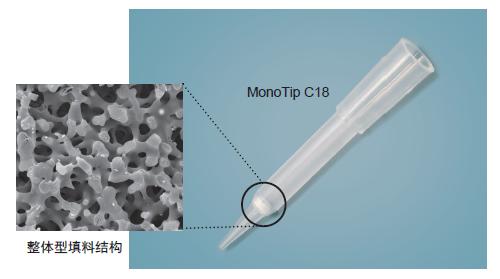 MonoTip C18蛋白质富集脱盐Tip头 整体型硅胶