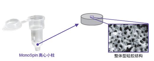 MonoSpin离心式固相萃取小柱 整体型硅胶