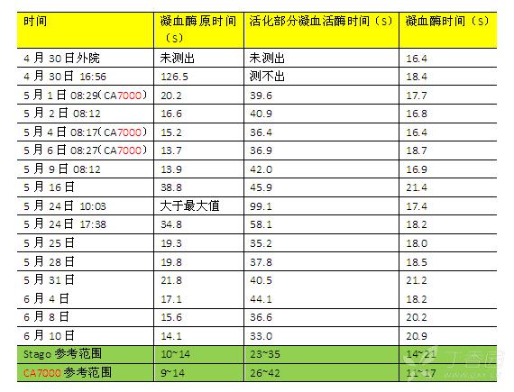 溴敌隆中毒血凝分析结果列表的副本.jpg
