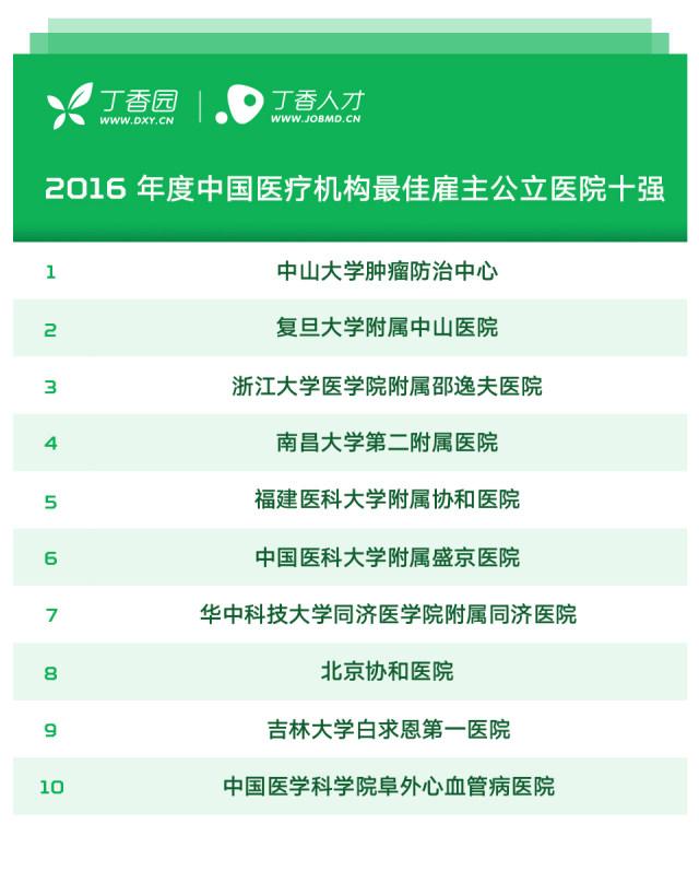 2016我国最佳雇主榜单 2016 年度我国医疗机构最佳雇主榜单发布