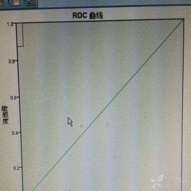 急求助关于spss绘制roc曲线问题