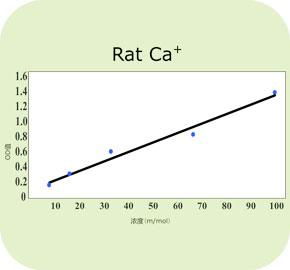 钙离子浓度
