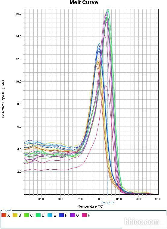 microRNA实时定量PCR/miRNA实时荧光定量PCR/实时荧光定量PCR/QPCR