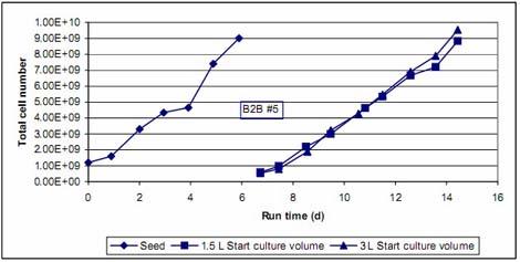 生长曲线测定/存活曲线测定