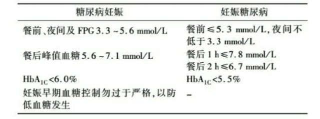 妊娠期间血糖控制目标.png