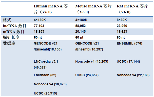 上海伯豪lncRNA芯片重磅升级!