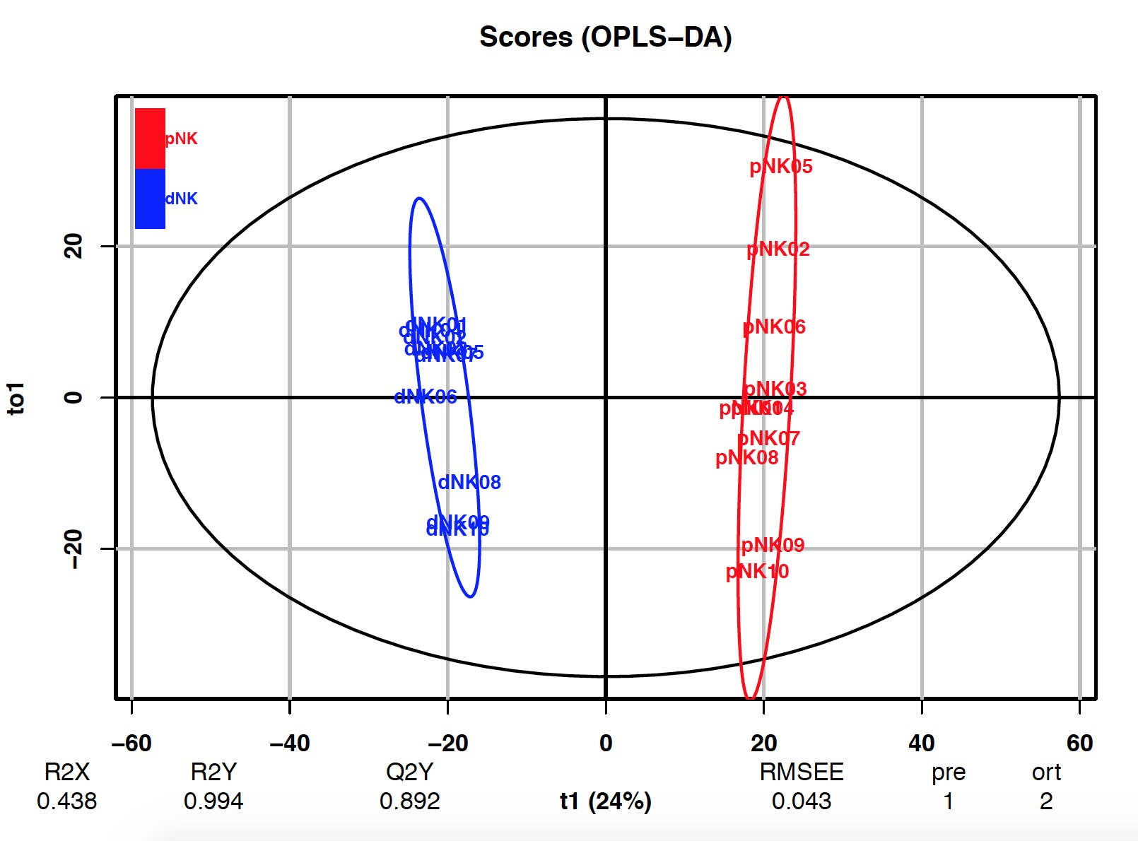 个性化代谢组学分析+数据分析指导