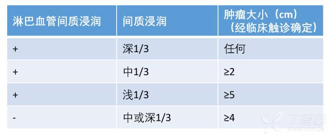 NCCN宫颈癌2017V1-21.jpg