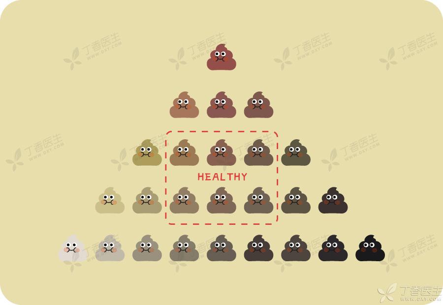 丁香医生-便便教会你的十件事_3. 便便的颜色,能说明什么?.jpg