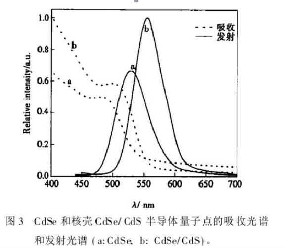 CdSe/CdS量子点发光特性  西安瑞禧生物供应 量子产率50%