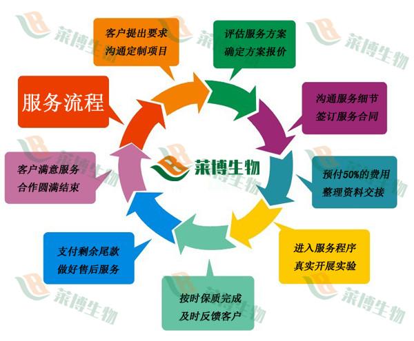 【高分SCI】整体课题实验协作