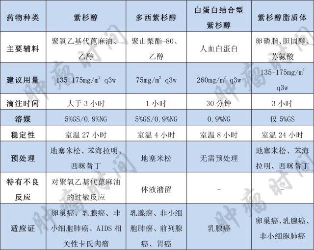 不同紫杉醇 表 水印-3.jpg