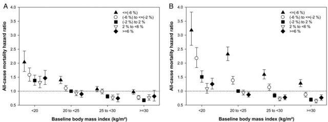 图 3. 全因死亡率与体重变化比例和基线 BMI 的关系.jpg