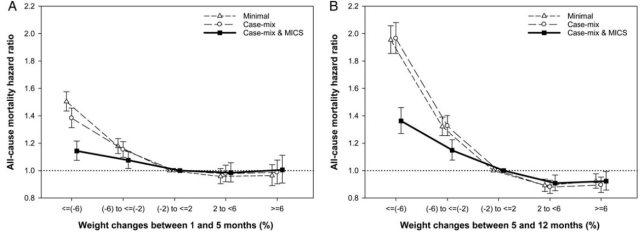 图 2. 全因死亡率与体重变化比例的关系.jpg