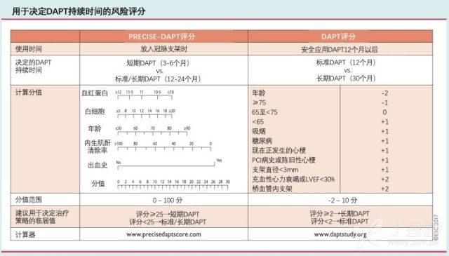 DAPT疗程评分.png