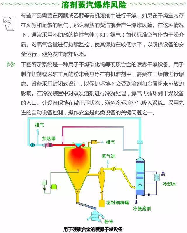 SPXAPV喷雾干燥机