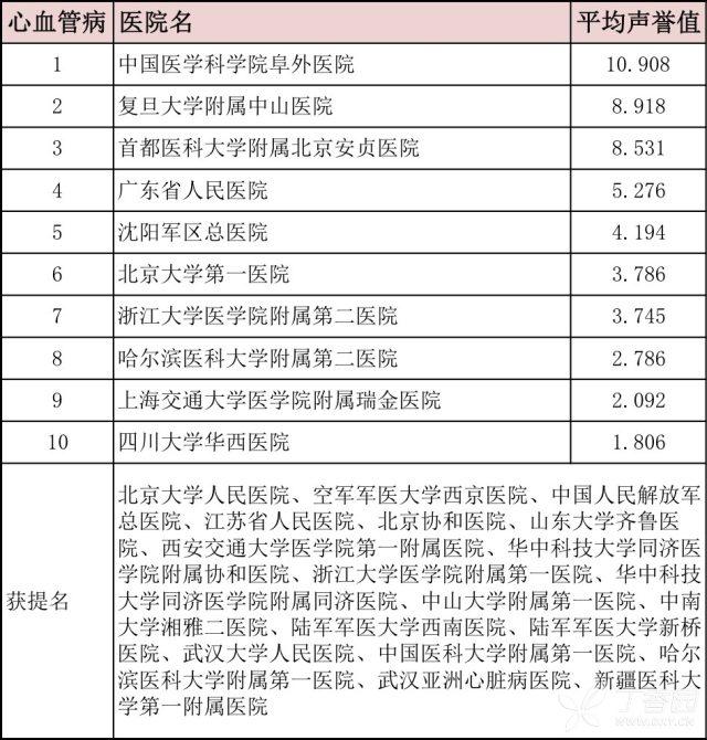 心血管疾病的症状 最新版中国医院排行榜:心血管领域 top 10 都有谁?