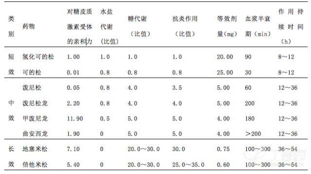 紫杉醇预处理表2.png