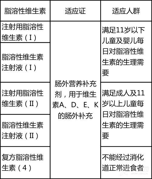 维生素适应证.png