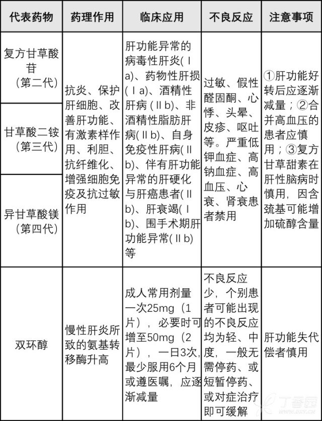 excel怎样选整张表 护肝药怎么选?看这 6 张表就够了