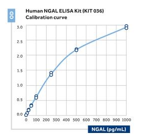 NGAL ELISA Kit (human)