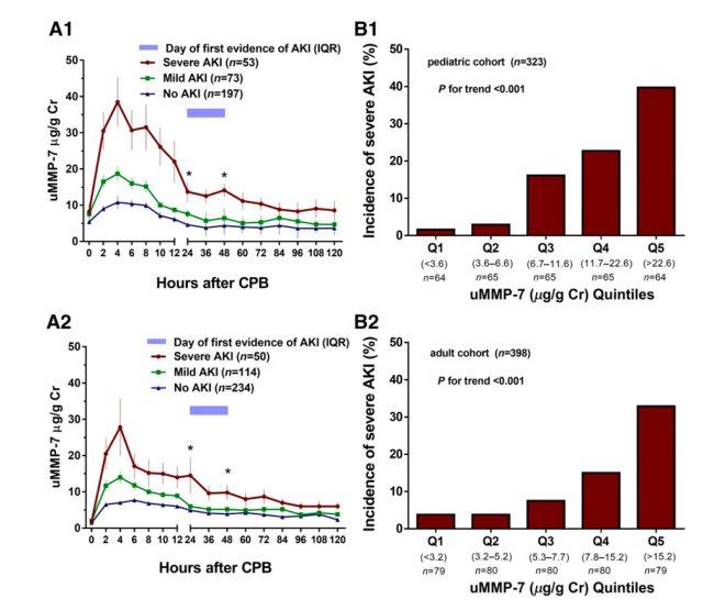 心脏造影术后多久康复 uMMP-7 能够猜测心脏术后急性肾损害及不良预后的发作