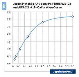 Anti-Leptin
