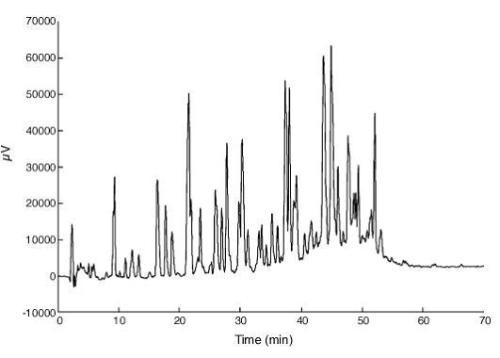 液相质谱测试