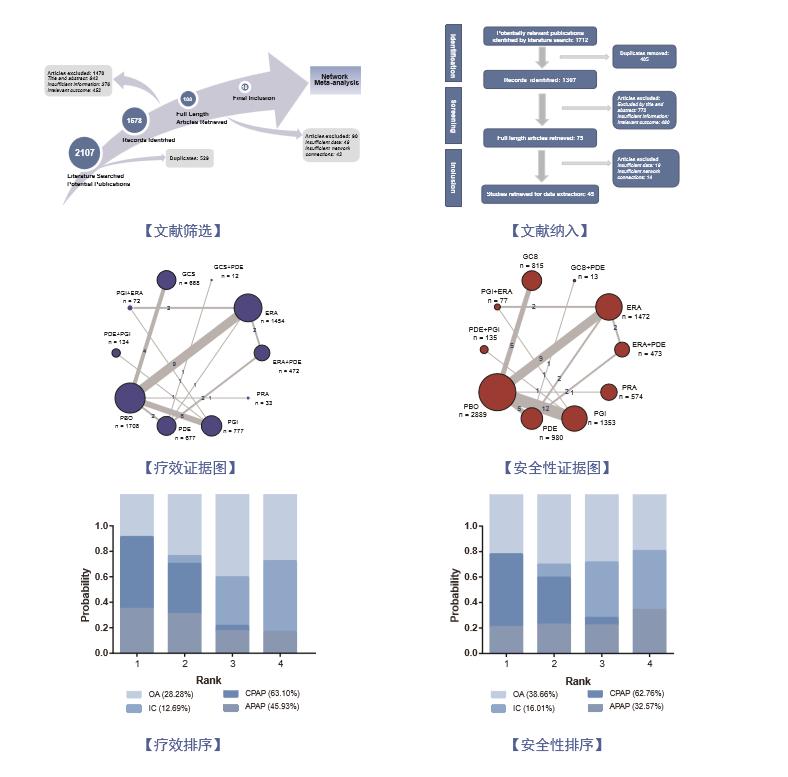 临床网状Meta分析