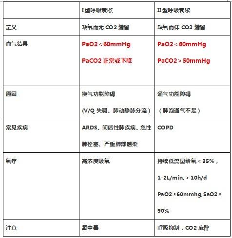 呼吸衰歇分类.png