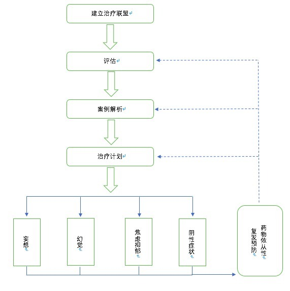 图2. 精神分裂症CBT总体流程.png