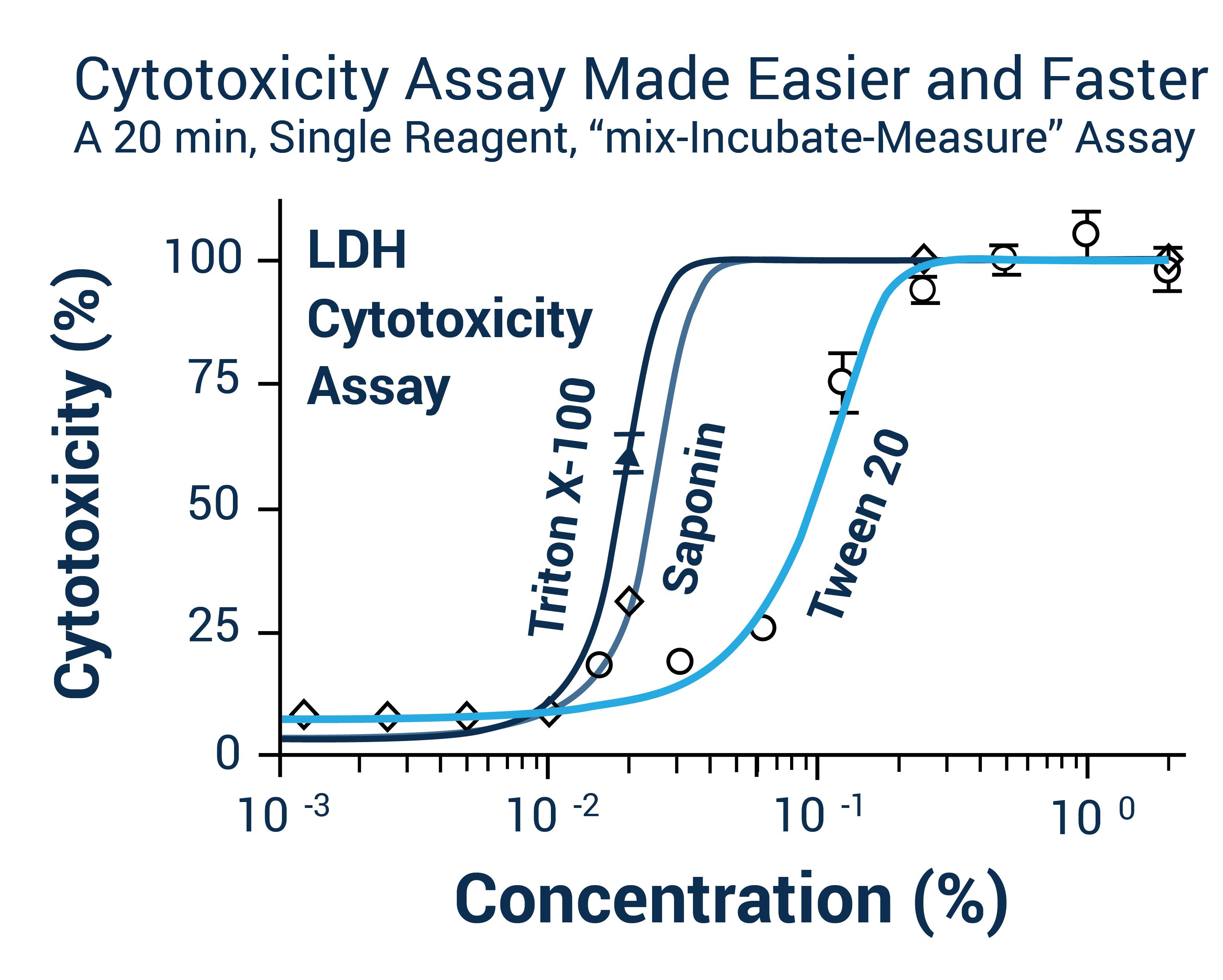 细胞毒性检测 LDH法