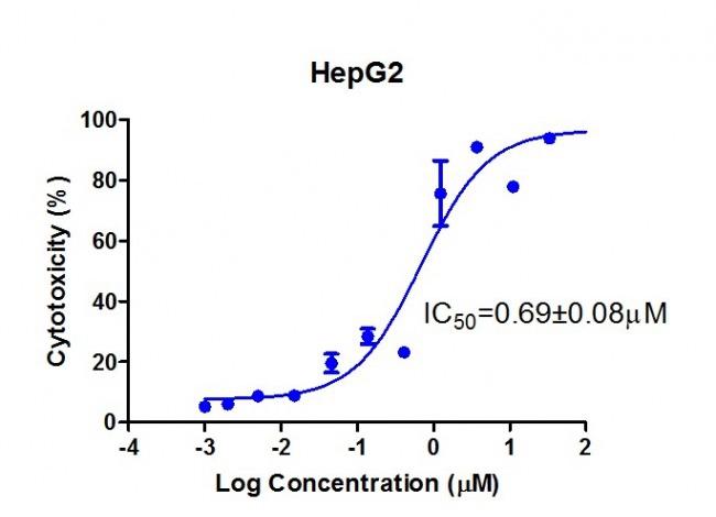 细胞毒性检测 CCK-8、MTT、XTT、WST-1法