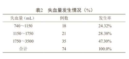分析产科出血性休克的临床原因及治疗对策1527.png