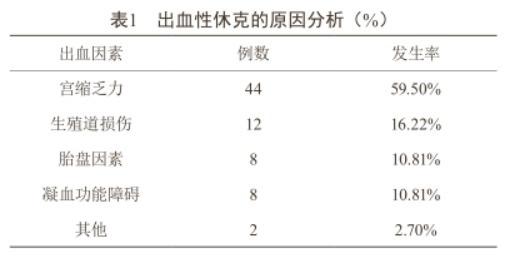 分析产科出血性休克的临床原因及治疗对策1469.png