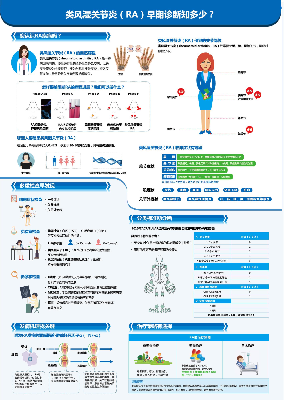 类风湿关节炎(RA)早期诊断知多少?