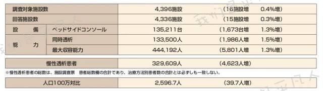 日本透析每周几回 强势围观!日本的透析数据
