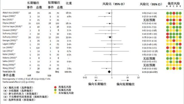 一次性输注延伸管 Meta 剖析显现,β-内酰胺延伸输注明显下降脓毒症死亡率