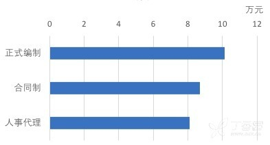 不同聘用状态薪资分布.png