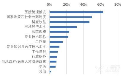 影响医生薪资的主要因素.png