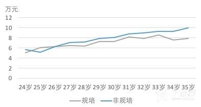 不同年龄规培状态薪资分布.png